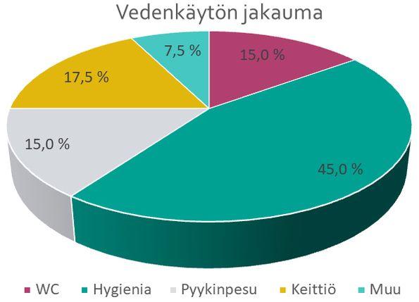 Vuoden 2020 vedenkäyttötutkimuksen mukainen vedenkäytön jakauma. Peseytymiseen kuluu 45 %, keittiössä 17,5 %, WC:ssä 15 % ja pyykinpesussa 15 % vedestä, lisäksi muuta vedenkulutusta on noin 7,5 %.