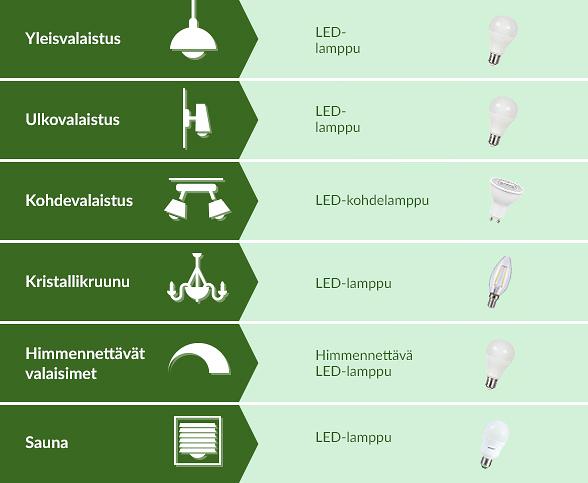 Oikeanlainen lampputyyppi